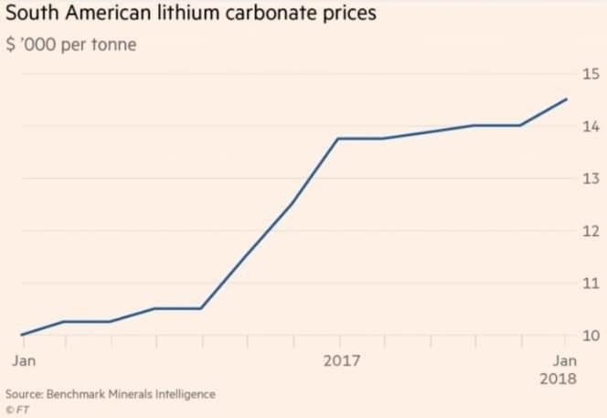Cena lithia by mohla prudce narůst. Profitovat z toho může i Česko s velkými zásobami