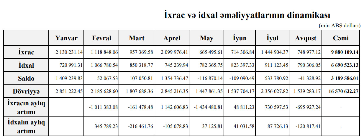 V lednu až srpnu tohoto roku se obrat zahraničního obchodu Ázerbájdžánu ve srovnání se stejným obdobím roku 2019 snížil o 27,6% a činil 16 miliard 570 milionů 630 tisíc amerických dolarů.  Viz také:  Oznámili významní vývozci Ázerbájdžánu - SEZNAM  Podle měsíční zprávy Státního celního výboru vyvezl Ázerbajdžán za prvních osm měsíců tohoto roku zboží v hodnotě 9 miliard 880 milionů 110 tisíc dolarů a objem dovozu činil 6 miliard 690 milionů 520 tisíc dolarů. Výsledkem bylo kladné obchodní saldo ve výši 3 miliard 189 milionů 590 tisíc dolarů. V lednu až srpnu 2020 se vývoz ve srovnání se stejnými měsíci loňského roku snížil o 27%, respektive 28,7%. Kladné saldo se meziročně snížilo o 22,9%.